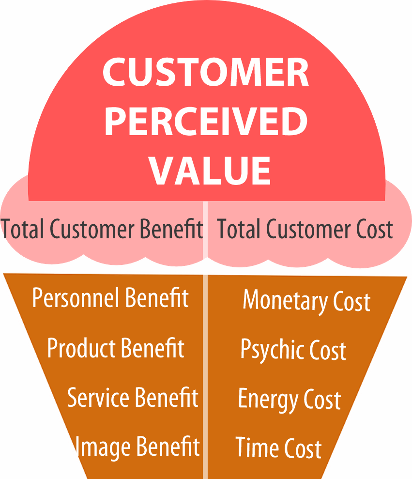Customer Perceived Value